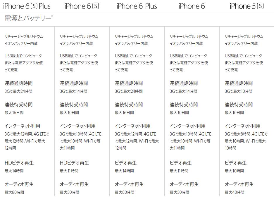 iPhone 6 バッテリー詳細