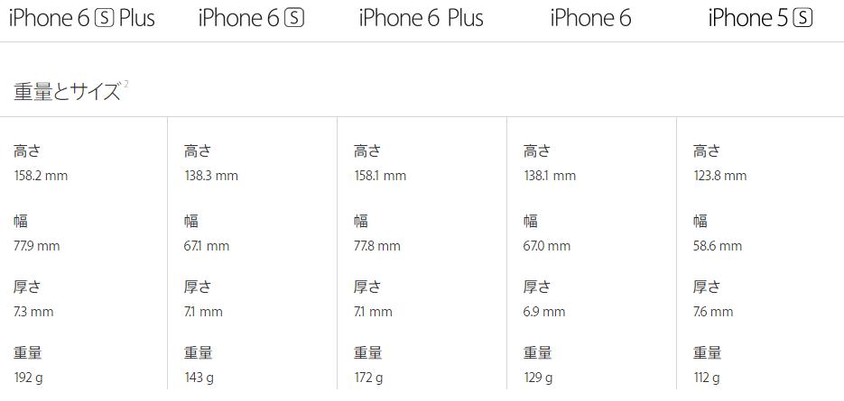 iPhone 6 重さ比較